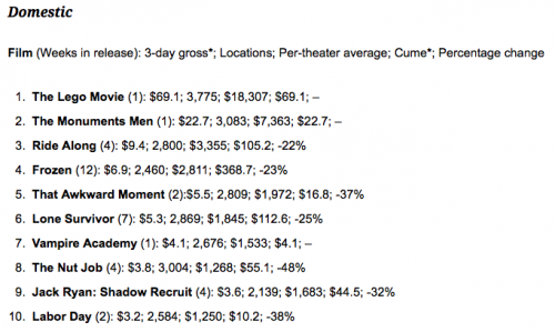 The LEGO Movie Box Office Numbers